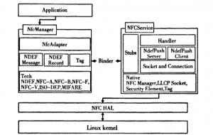 NFC架构